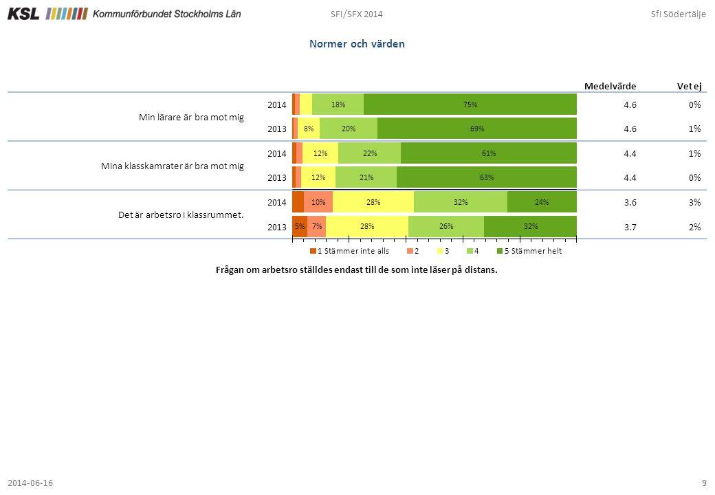 SFI/SFX 2014Sfi Södertälje 92014-06-16 Normer och värden 4.60% 4.61% 4.41% 4.40% 3.63% 3.72% MedelvärdeVet ej Min lärare är bra mot mig 2014 2013 Mina