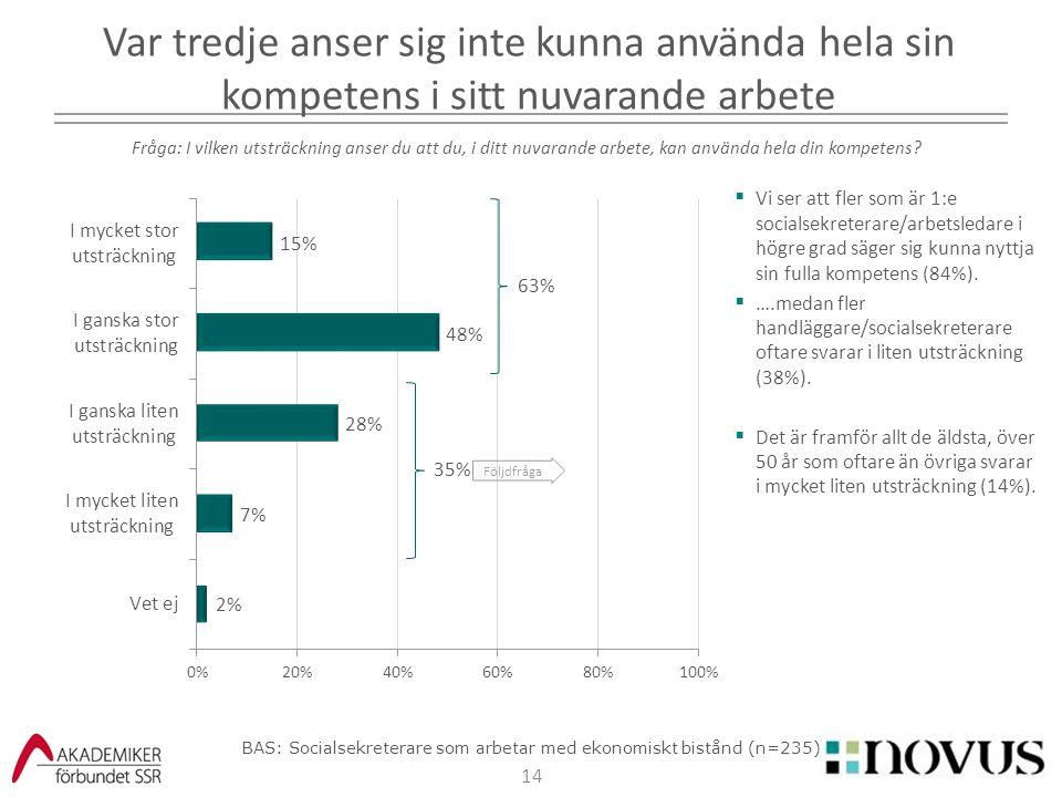 14  Vi ser att fler som är 1:e socialsekreterare/arbetsledare i högre grad säger sig kunna nyttja sin fulla kompetens (84%).  ….medan fler handlägga