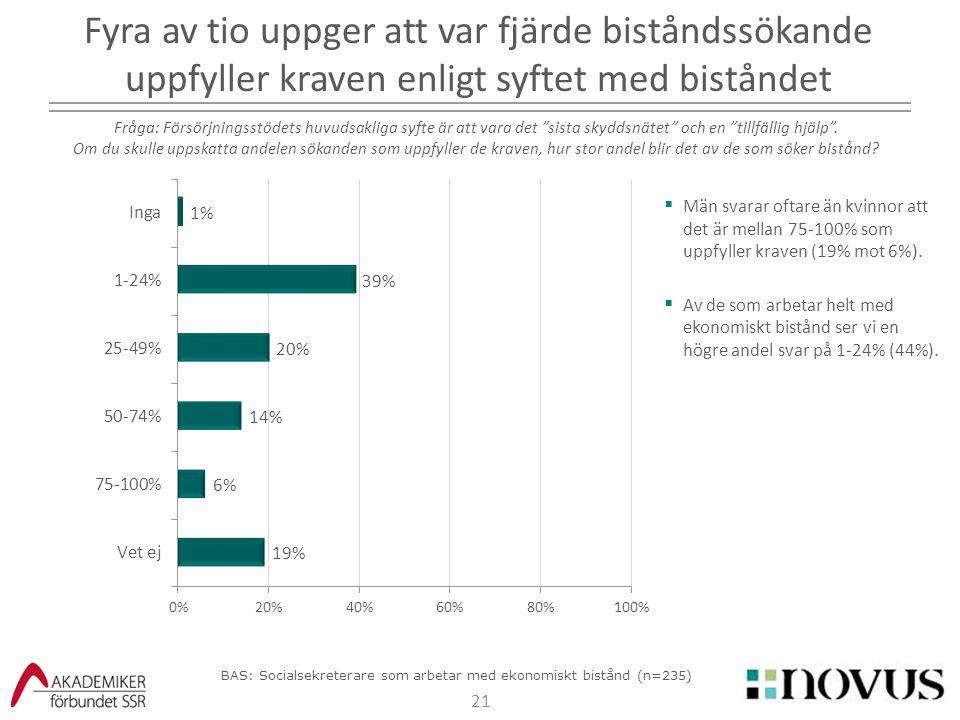21  Män svarar oftare än kvinnor att det är mellan 75-100% som uppfyller kraven (19% mot 6%).  Av de som arbetar helt med ekonomiskt bistånd ser vi