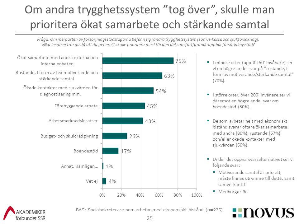 """25  I mindre orter (upp till 50' invånare) ser vi en högre andel svar på """"rustande, i form av motiverande/stärkande samtal"""" (70%).  I större orter,"""
