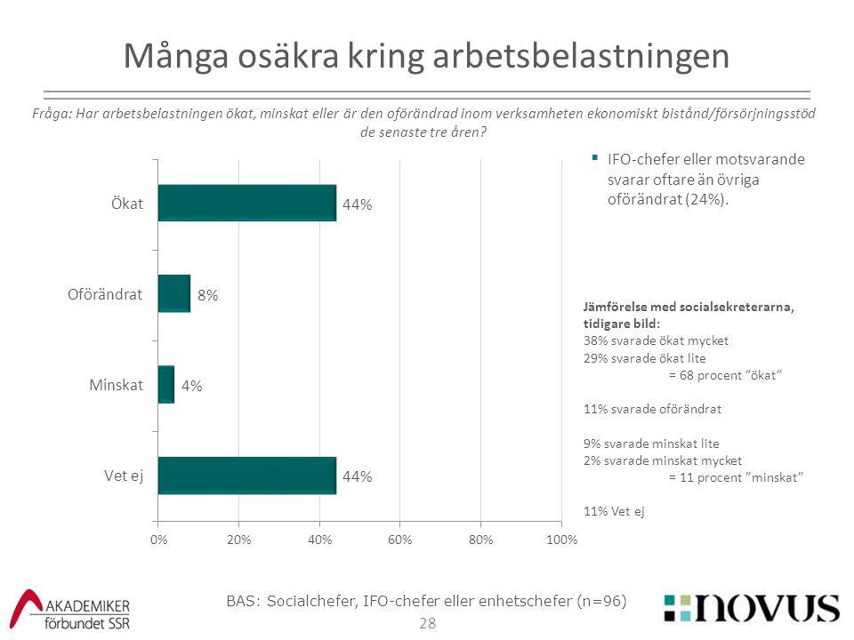 28  IFO-chefer eller motsvarande svarar oftare än övriga oförändrat (24%). Många osäkra kring arbetsbelastningen Fråga: Har arbetsbelastningen ökat,