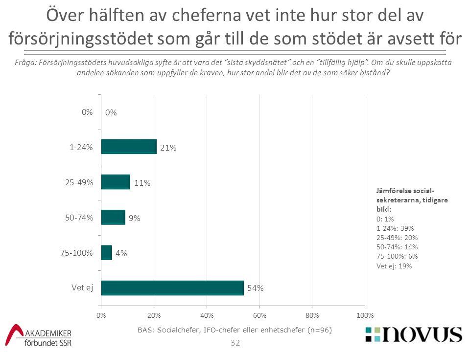 32 Över hälften av cheferna vet inte hur stor del av försörjningsstödet som går till de som stödet är avsett för Fråga: Försörjningsstödets huvudsakli