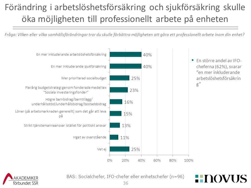 """36  En större andel av IFO- cheferna (62%), svarar """"en mer inkluderande arbetslöshetsförsäkrin g"""" Förändring i arbetslöshetsförsäkring och sjukförsäk"""