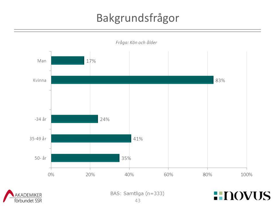43 Bakgrundsfrågor Fråga: Kön och ålder BAS: Samtliga (n=333)