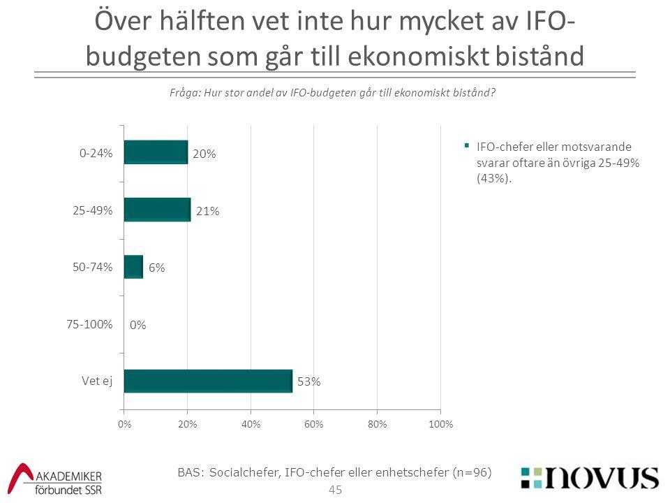 45  IFO-chefer eller motsvarande svarar oftare än övriga 25-49% (43%). Över hälften vet inte hur mycket av IFO- budgeten som går till ekonomiskt bist