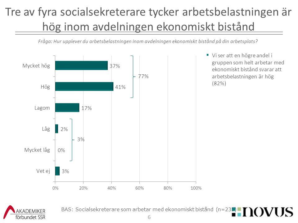 6  Vi ser att en högre andel i gruppen som helt arbetar med ekonomiskt bistånd svarar att arbetsbelastningen är hög (82%) Tre av fyra socialsekretera