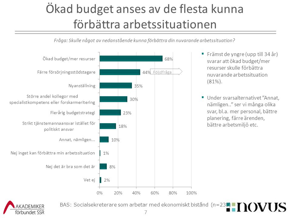 """7  Främst de yngre (upp till 34 år) svarar att ökad budget/mer resurser skulle förbättra nuvarande arbetssituation (81%).  Under svarsalternativet """""""