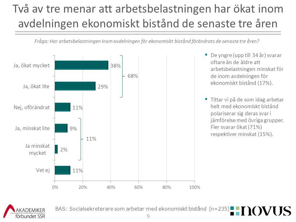 9  De yngre (upp till 34 år) svarar oftare än de äldre att arbetsbelastningen minskat för de inom avdelningen för ekonomiskt bistånd (17%).  Tittar