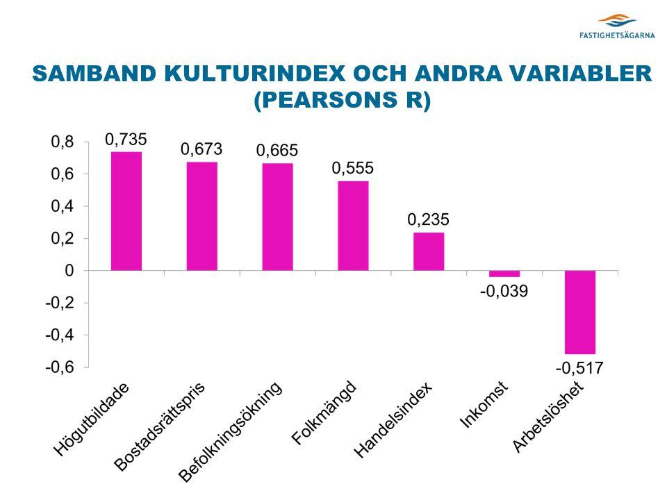 SAMBAND KULTURINDEX OCH ANDRA VARIABLER (PEARSONS R)