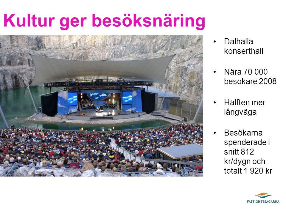 Kultur ger besöksnäring Dalhalla konserthall Nära 70 000 besökare 2008 Hälften mer långväga Besökarna spenderade i snitt 812 kr/dygn och totalt 1 920 kr