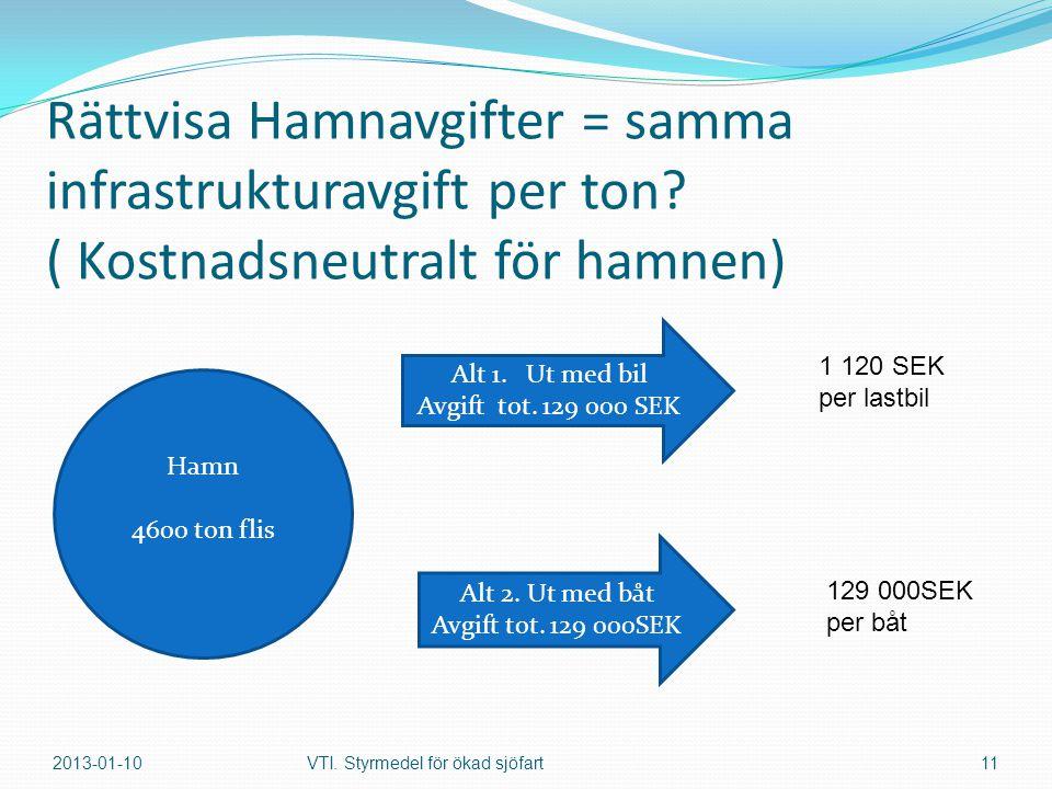 Rättvisa Hamnavgifter = samma infrastrukturavgift per ton.