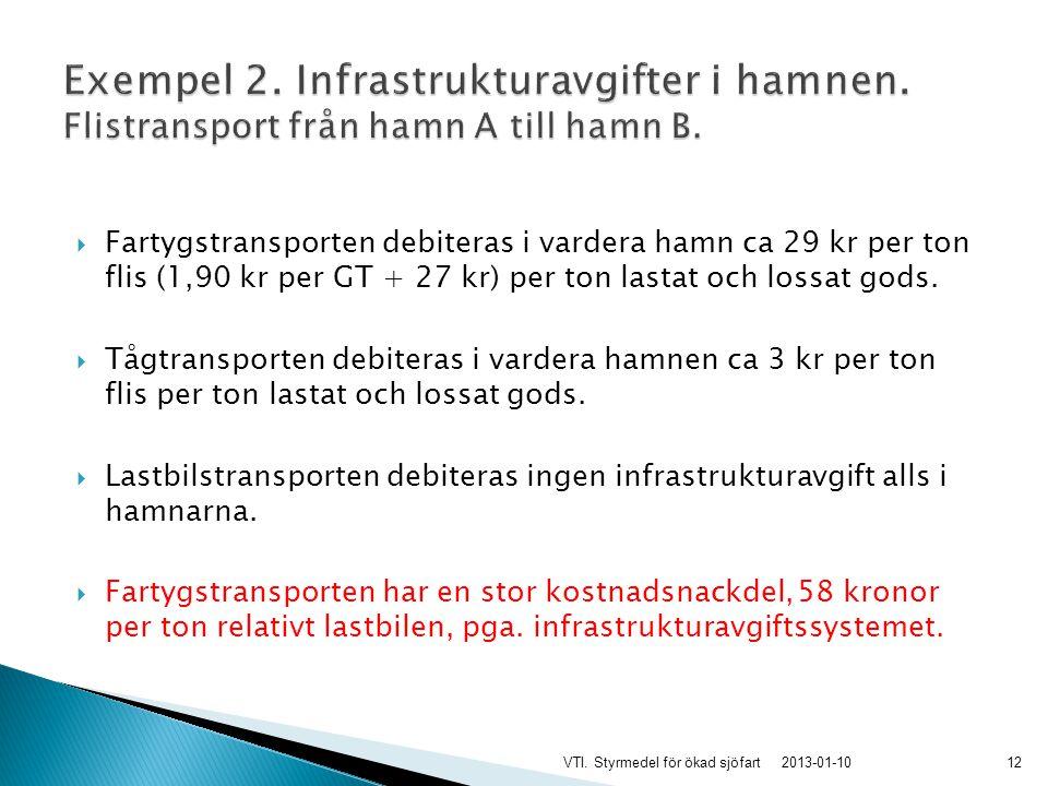  Fartygstransporten debiteras i vardera hamn ca 29 kr per ton flis (1,90 kr per GT + 27 kr) per ton lastat och lossat gods.