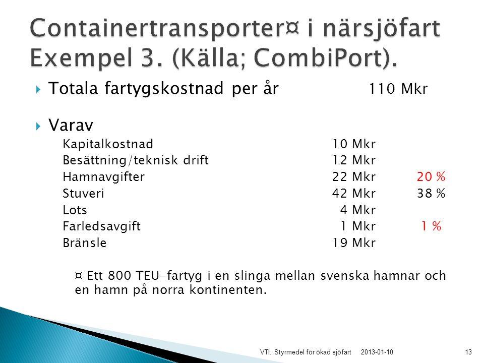  Totala fartygskostnad per år 110 Mkr  Varav Kapitalkostnad 10 Mkr Besättning/teknisk drift 12 Mkr Hamnavgifter 22 Mkr20 % Stuveri 42 Mkr38 % Lots 4 Mkr Farledsavgift 1 Mkr 1 % Bränsle 19 Mkr ¤ Ett 800 TEU-fartyg i en slinga mellan svenska hamnar och en hamn på norra kontinenten.