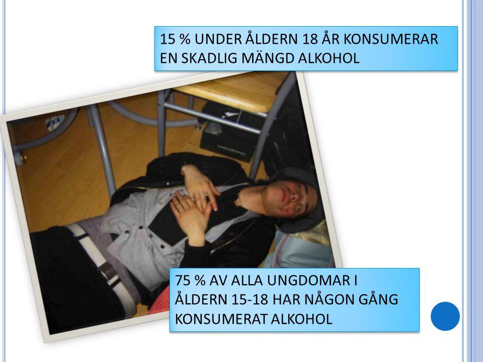 15 % UNDER ÅLDERN 18 ÅR KONSUMERAR EN SKADLIG MÄNGD ALKOHOL 75 % AV ALLA UNGDOMAR I ÅLDERN 15-18 HAR NÅGON GÅNG KONSUMERAT ALKOHOL