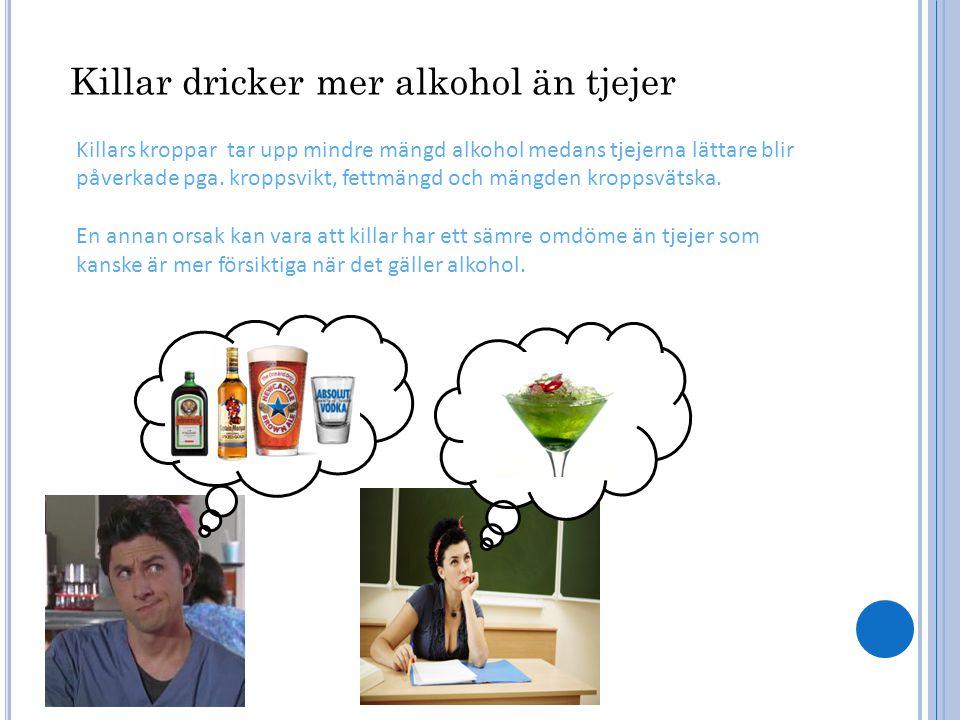 Killars kroppar tar upp mindre mängd alkohol medans tjejerna lättare blir påverkade pga.
