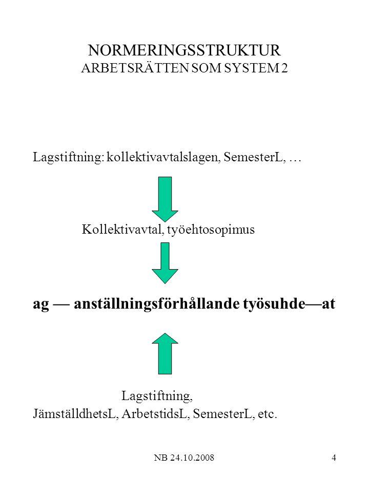 NB 24.10.200815 ANSTÄLLNINGSFÖRHÅLLANDE - ARBETSAVTAL Arbetsavtal / anställningsförhållande / uppkomst Arbetsavtalets / -förhållandets / varaktighet Fig.