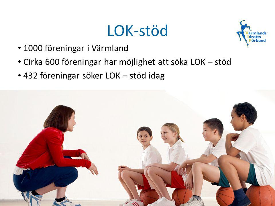 LOK-stöd 1000 föreningar i Värmland Cirka 600 föreningar har möjlighet att söka LOK – stöd 432 föreningar söker LOK – stöd idag