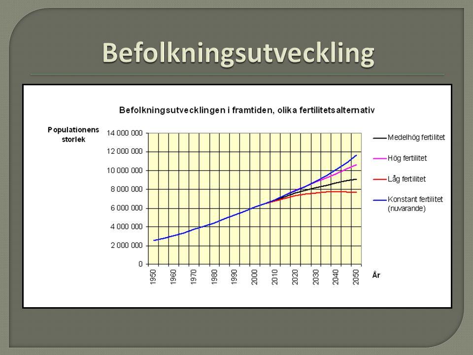  Befolkningen kommer att fortsätta att öka, men mindre än vad den gör nu.  Viktigast är att minska antalet barn som föds, fertiliteten, för att ökni