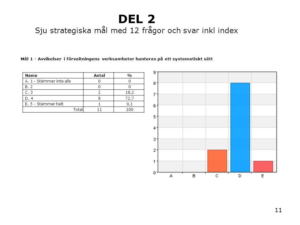 11 Mål 1 - Avvikelser i förvaltningens verksamheter hanteras på ett systematiskt sätt NamnAntal% A. 1 - Stämmer inte alls00 B. 200 C. 3218,2 D. 4872,7