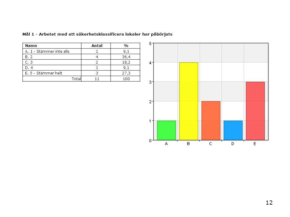 12 Mål 1 - Arbetet med att säkerhetsklassificera lokaler har påbörjats NamnAntal% A. 1 - Stämmer inte alls19,1 B. 2436,4 C. 3218,2 D. 419,1 E. 5 - Stä