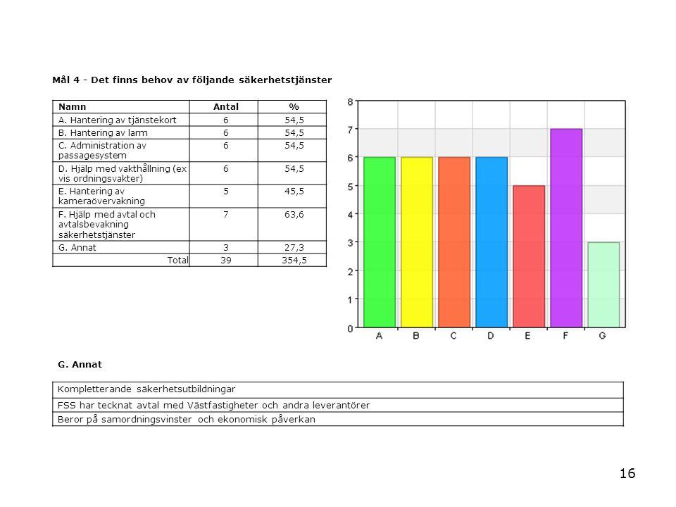 16 Mål 4 - Det finns behov av följande säkerhetstjänster NamnAntal% A. Hantering av tjänstekort654,5 B. Hantering av larm654,5 C. Administration av pa