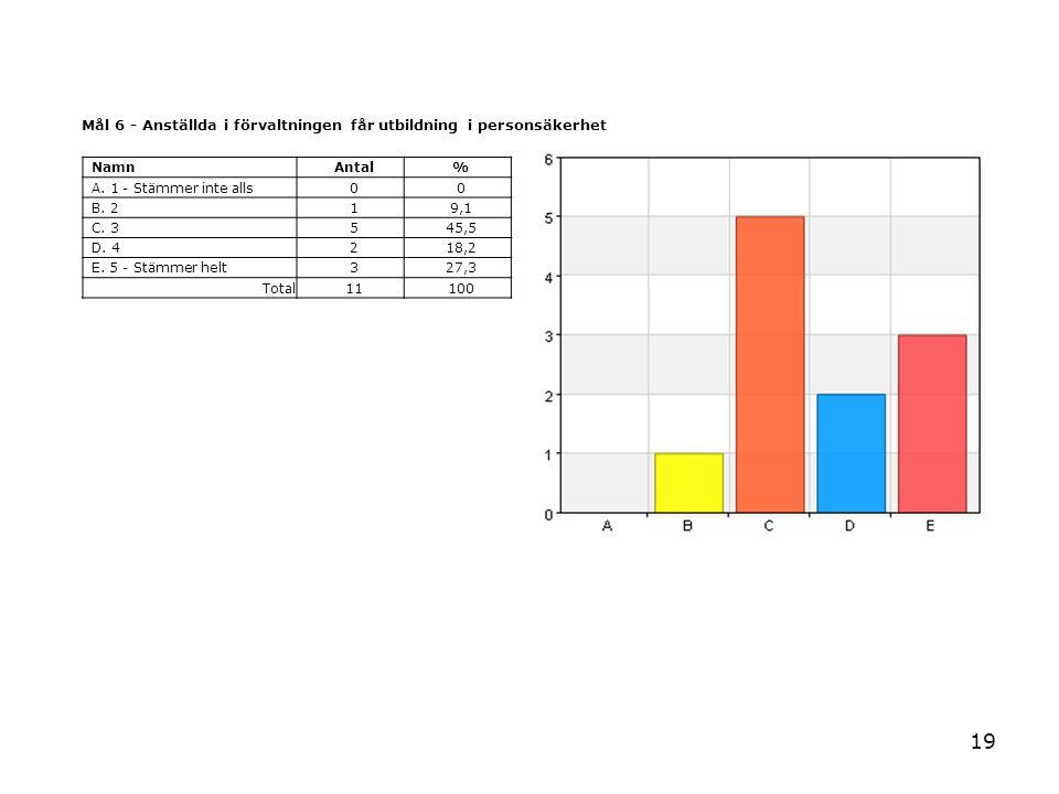 19 Mål 6 - Anställda i förvaltningen får utbildning i personsäkerhet NamnAntal% A. 1 - Stämmer inte alls00 B. 219,1 C. 3545,5 D. 4218,2 E. 5 - Stämmer