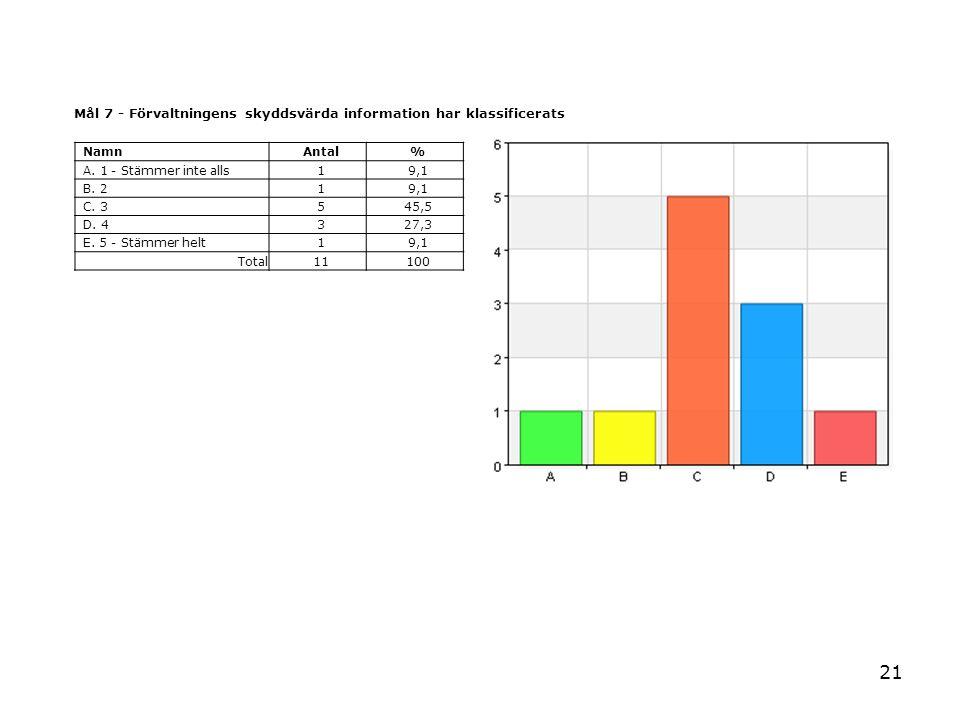 21 Mål 7 - Förvaltningens skyddsvärda information har klassificerats NamnAntal% A. 1 - Stämmer inte alls19,1 B. 219,1 C. 3545,5 D. 4327,3 E. 5 - Stämm