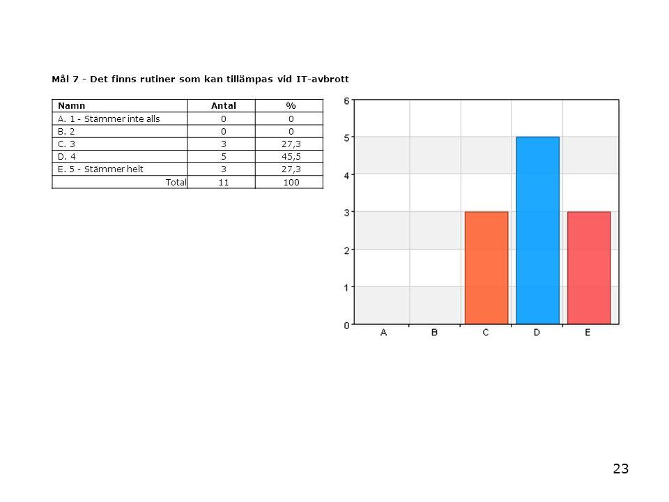 23 Mål 7 - Det finns rutiner som kan tillämpas vid IT-avbrott NamnAntal% A. 1 - Stämmer inte alls00 B. 200 C. 3327,3 D. 4545,5 E. 5 - Stämmer helt327,