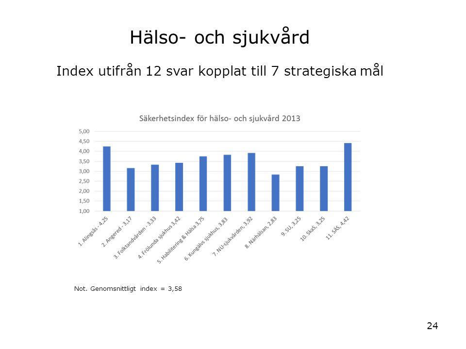24 Hälso- och sjukvård Index utifrån 12 svar kopplat till 7 strategiska mål Not. Genomsnittligt index = 3,58