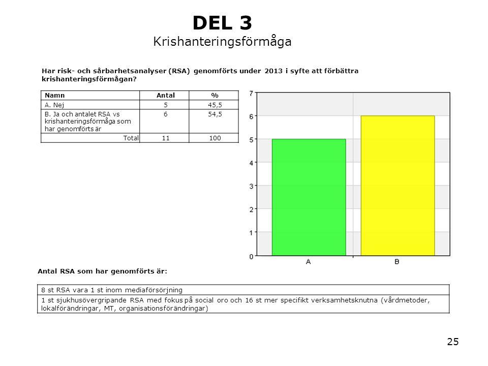 25 Har risk- och sårbarhetsanalyser (RSA) genomförts under 2013 i syfte att förbättra krishanteringsförmågan? NamnAntal% A. Nej545,5 B. Ja och antalet