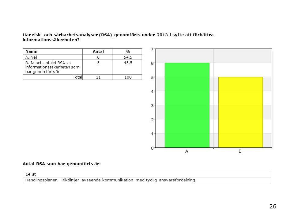 26 Har risk- och sårbarhetsanalyser (RSA) genomförts under 2013 i syfte att förbättra informationssäkerheten? NamnAntal% A. Nej654,5 B. Ja och antalet