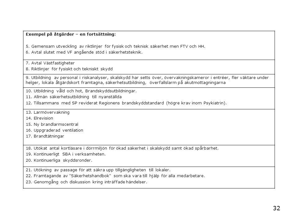 32 Exempel på åtgärder – en fortsättning: 5. Gemensam utveckling av riktlinjer för fysisk och teknisk säkerhet men FTV och HH. 6. Avtal slutet med VF