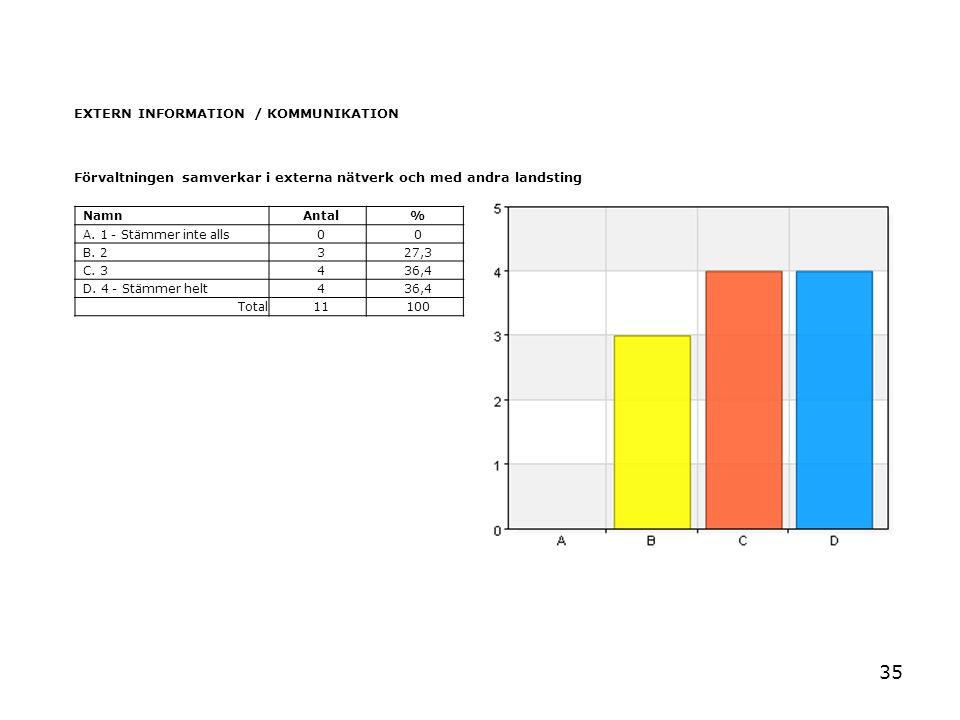 35 EXTERN INFORMATION / KOMMUNIKATION Förvaltningen samverkar i externa nätverk och med andra landsting NamnAntal% A. 1 - Stämmer inte alls00 B. 2327,
