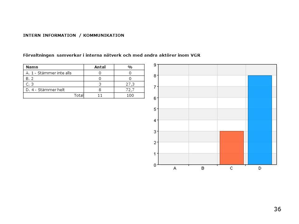 36 INTERN INFORMATION / KOMMUNIKATION Förvaltningen samverkar i interna nätverk och med andra aktörer inom VGR NamnAntal% A. 1 - Stämmer inte alls00 B