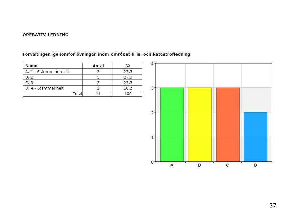37 OPERATIV LEDNING Förvaltingen genomför övningar inom området kris- och katastrofledning NamnAntal% A. 1 - Stämmer inte alls327,3 B. 2327,3 C. 3327,