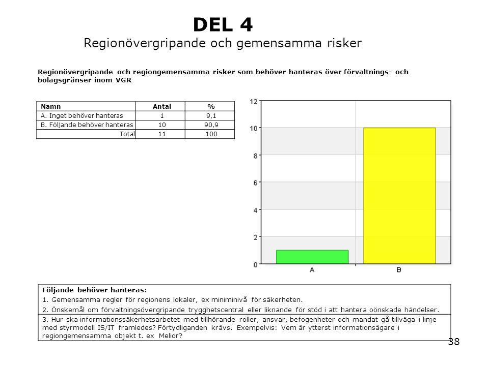 38 Regionövergripande och regiongemensamma risker som behöver hanteras över förvaltnings- och bolagsgränser inom VGR NamnAntal% A. Inget behöver hante
