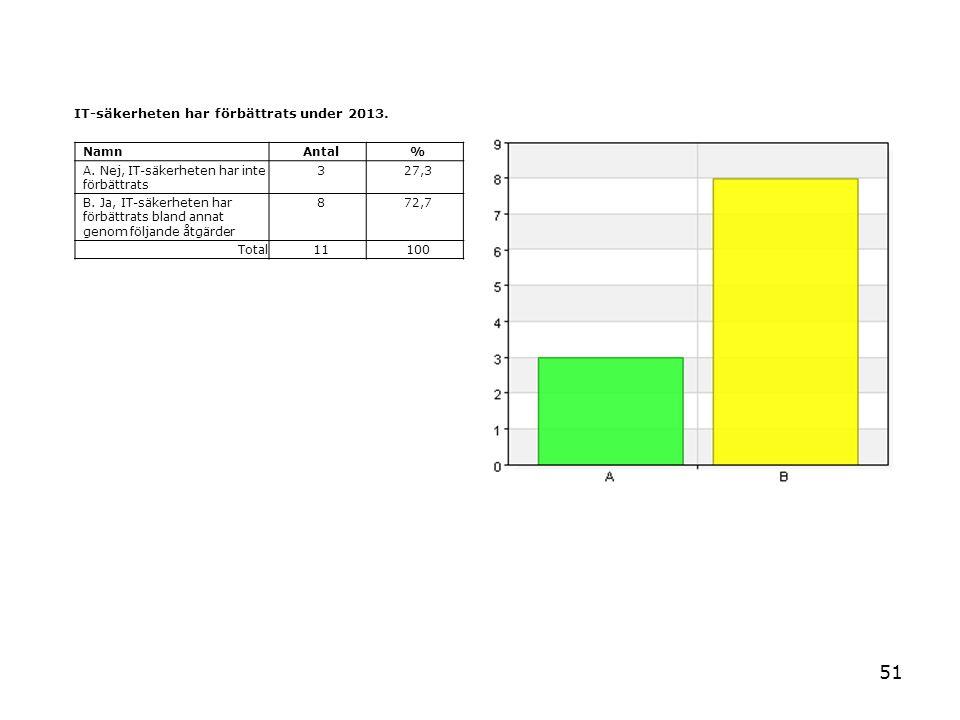 51 IT-säkerheten har förbättrats under 2013. NamnAntal% A. Nej, IT-säkerheten har inte förbättrats 327,3 B. Ja, IT-säkerheten har förbättrats bland an