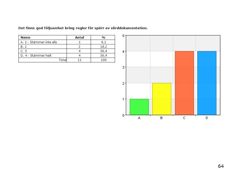 64 Det finns god följsamhet kring regler för spärr av vårddokumentation. NamnAntal% A. 1 - Stämmer inte alls19,1 B. 2218,2 C. 3436,4 D. 4 - Stämmer he