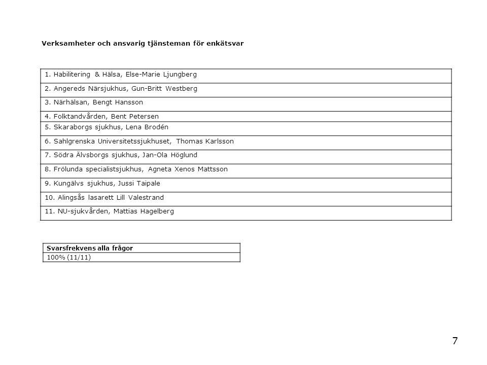 7 Verksamheter och ansvarig tjänsteman för enkätsvar 1. Habilitering & Hälsa, Else-Marie Ljungberg 2. Angereds Närsjukhus, Gun-Britt Westberg 3. Närhä