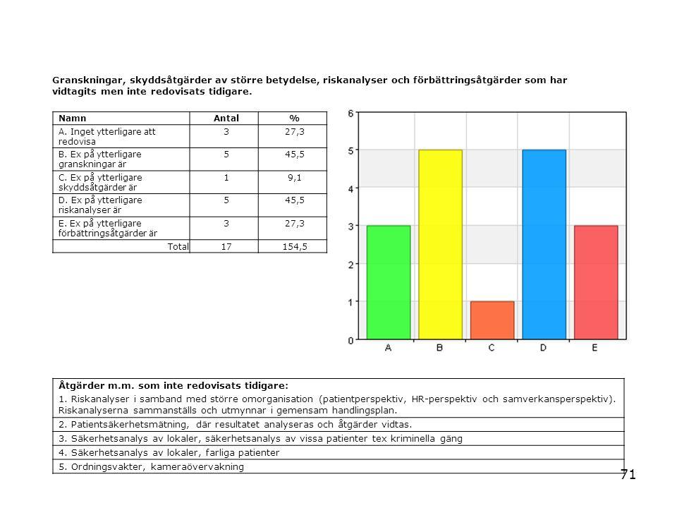 71 Granskningar, skyddsåtgärder av större betydelse, riskanalyser och förbättringsåtgärder som har vidtagits men inte redovisats tidigare. NamnAntal%