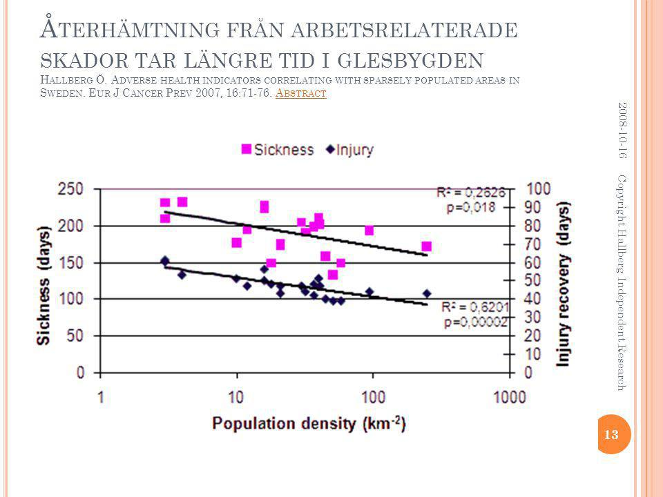 Å TERHÄMTNING FRÅN ARBETSRELATERADE SKADOR TAR LÄNGRE TID I GLESBYGDEN H ALLBERG Ö. A DVERSE HEALTH INDICATORS CORRELATING WITH SPARSELY POPULATED ARE