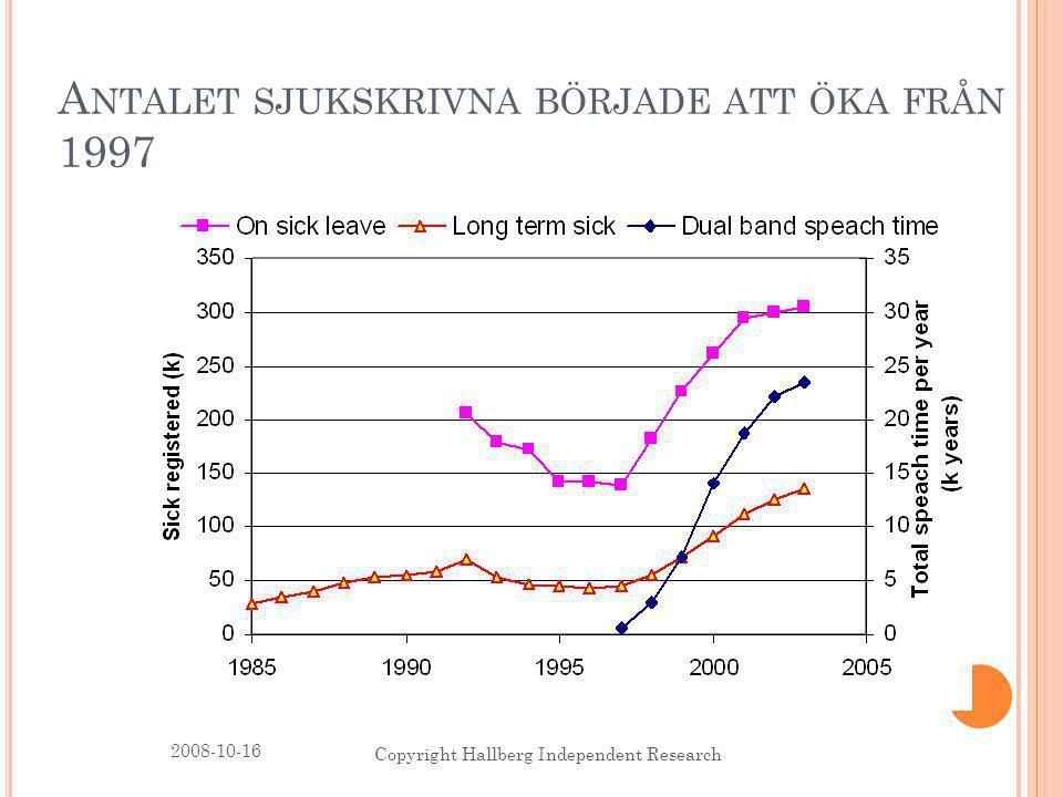 2008-10-16 Copyright Hallberg Independent Research 5 A NTALET SJUKSKRIVNA BÖRJADE ATT ÖKA FRÅN 1997