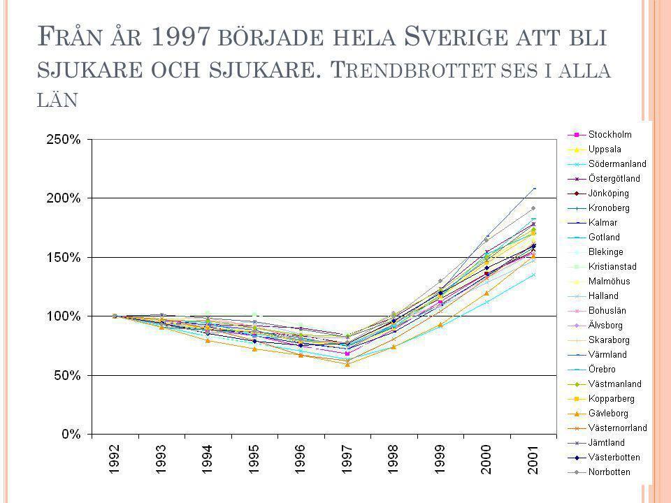 F RÅN ÅR 1997 BÖRJADE HELA S VERIGE ATT BLI SJUKARE OCH SJUKARE. T RENDBROTTET SES I ALLA LÄN