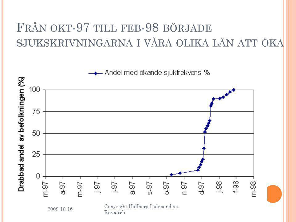 F RÅN OKT -97 TILL FEB -98 BÖRJADE SJUKSKRIVNINGARNA I VÅRA OLIKA LÄN ATT ÖKA 2008-10-16 9 Copyright Hallberg Independent Research