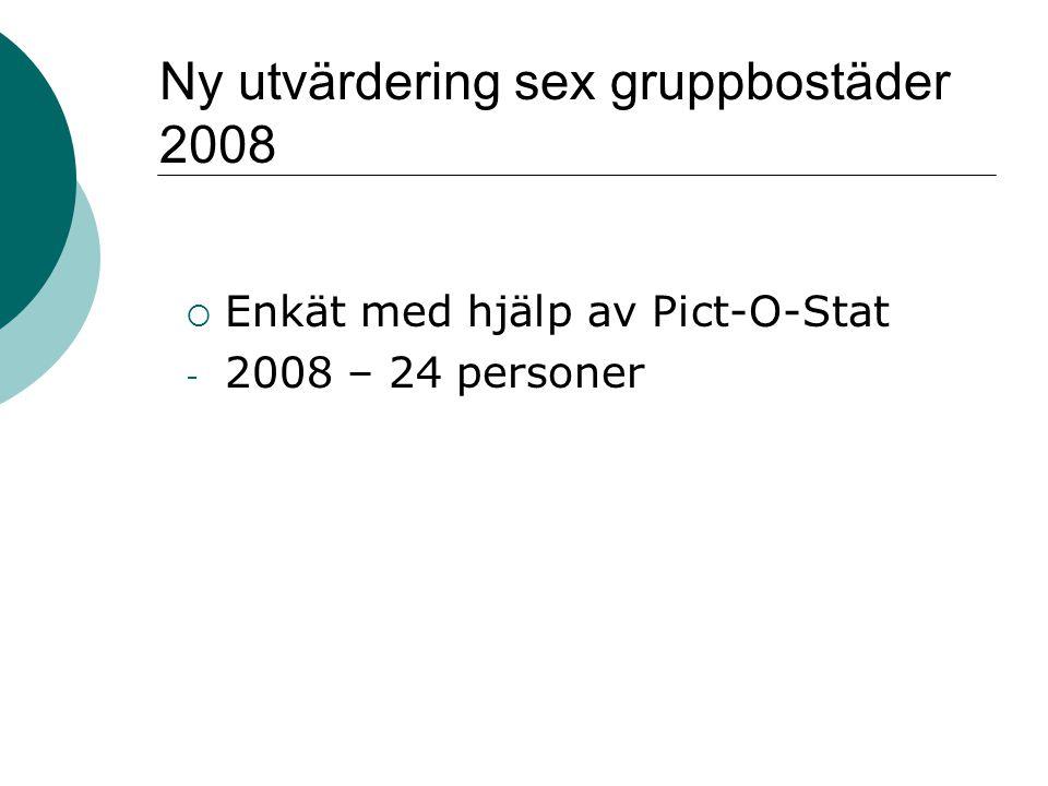  Enkät med hjälp av Pict-O-Stat - 2008 – 24 personer Ny utvärdering sex gruppbostäder 2008