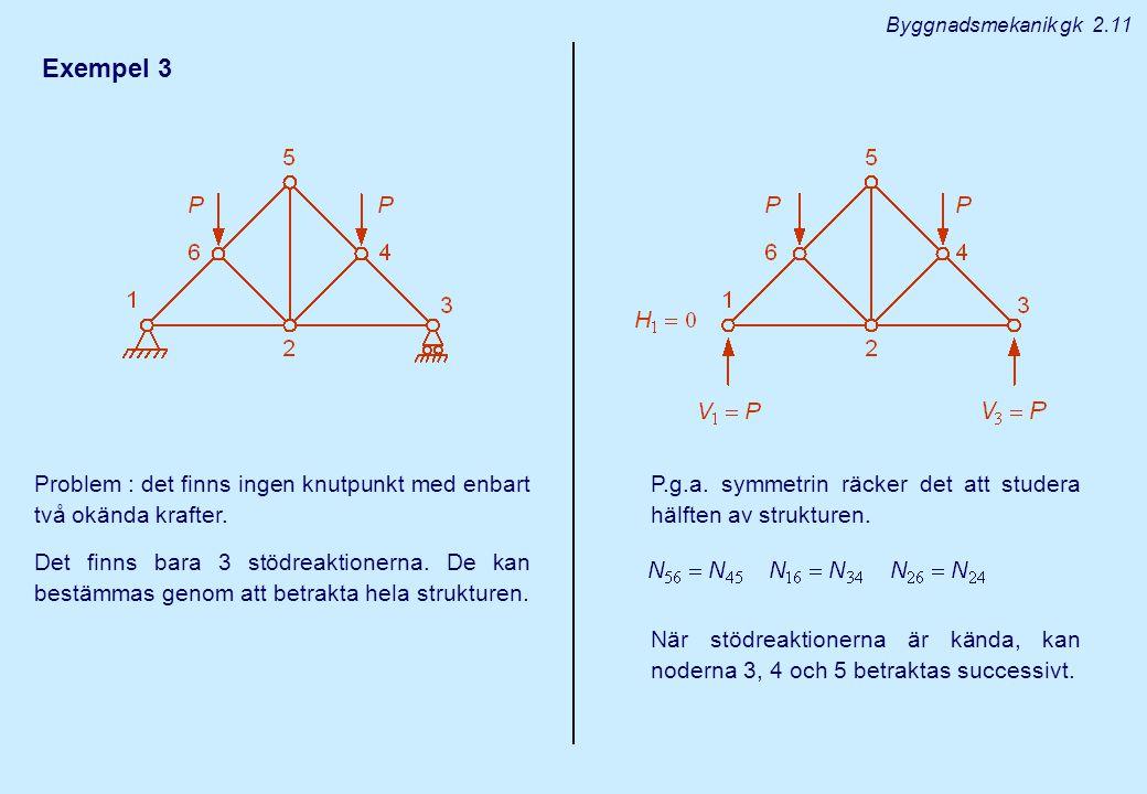 Exempel 3 Problem : det finns ingen knutpunkt med enbart två okända krafter. Det finns bara 3 stödreaktionerna. De kan bestämmas genom att betrakta he