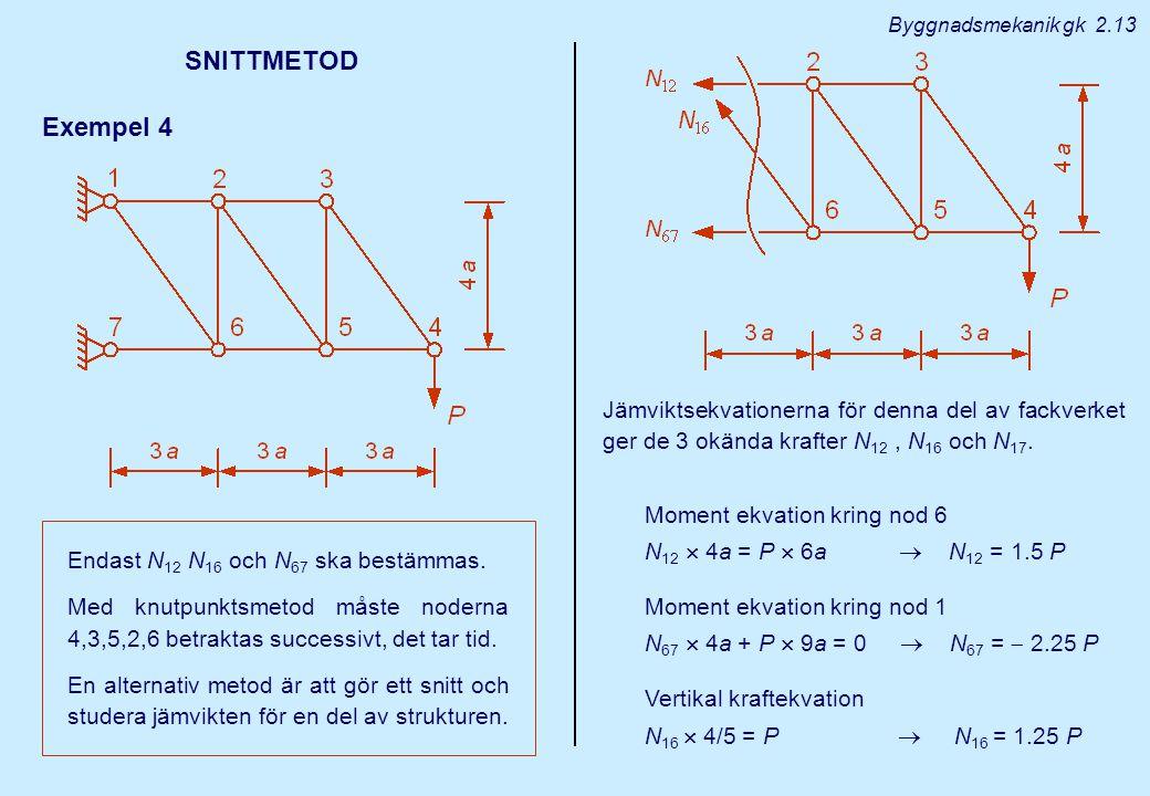 SNITTMETOD Exempel 4 Endast N 12 N 16 och N 67 ska bestämmas. Med knutpunktsmetod måste noderna 4,3,5,2,6 betraktas successivt, det tar tid. En altern