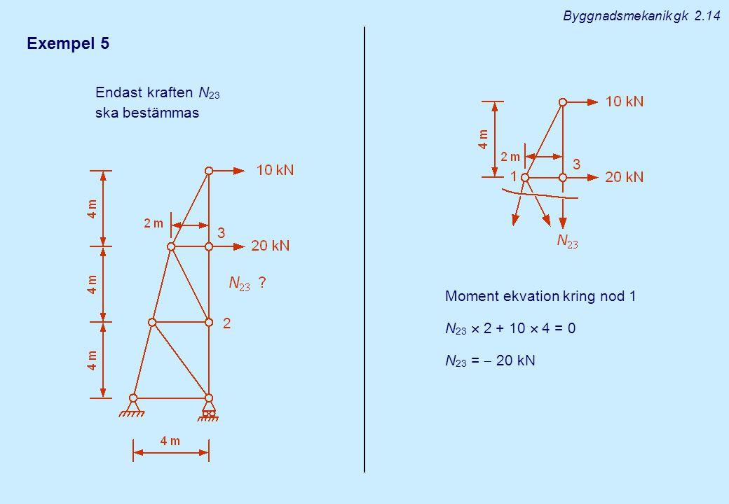 Exempel 5 Endast kraften N 23 ska bestämmas Moment ekvation kring nod 1 N 23  2 + 10  4 = 0 N 23 =  20 kN Byggnadsmekanik gk 2.14 2 3 3