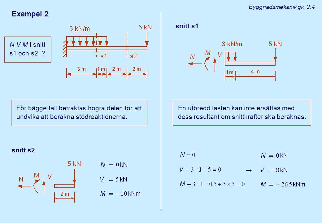 Exempel 2 N V M i snitt s1 och s2 ? För bägge fall betraktas högra delen för att undvika att beräkna stödreaktionerna. snitt s2 snitt s1 En utbredd la
