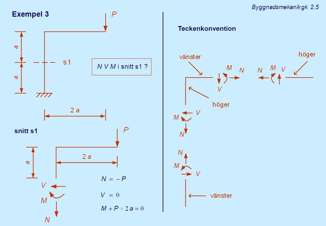 Exempel 3 N V M i snitt s1 ? Teckenkonvention snitt s1 Byggnadsmekanik gk 2.5